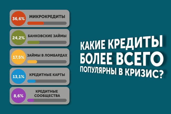 Какие виды кредитов наиболее востребованы в Украине?