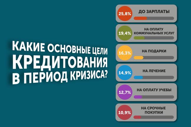 На какие цели украинцы чаще всего берут в долг?
